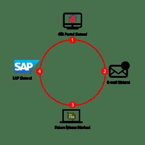 Mail ile Gelen e-Arşiv Faturaların SAP'e Aktarılması