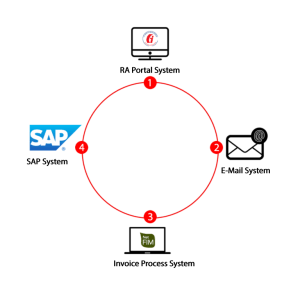 e-Archive Invoices Received by Mail to SAP