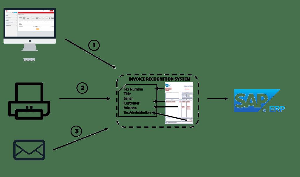 Invoice process center architecture
