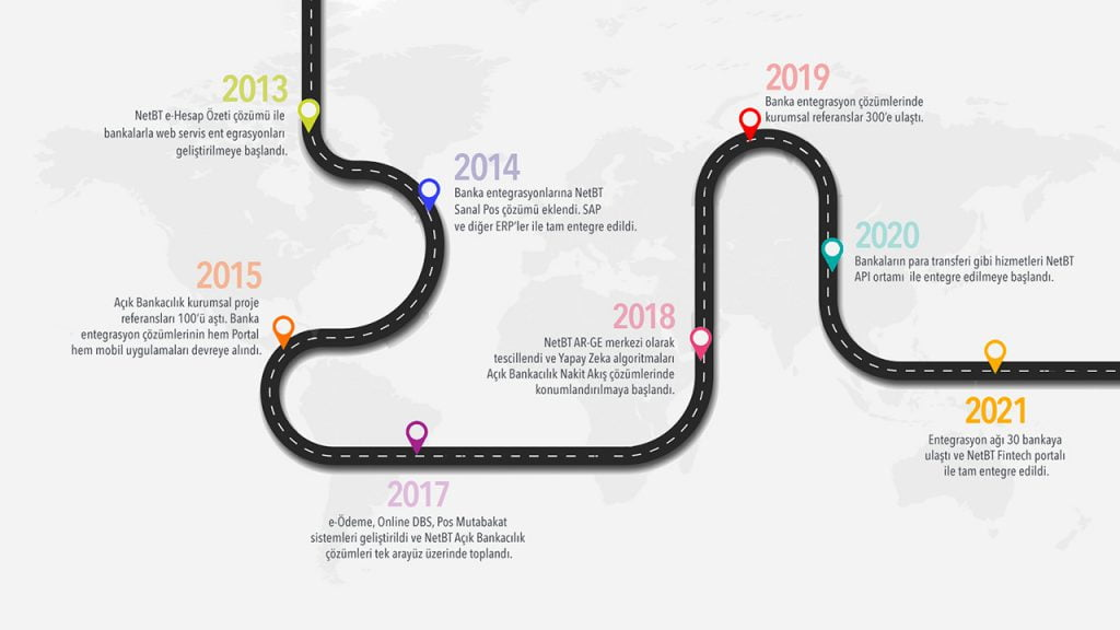 net-bt timeline